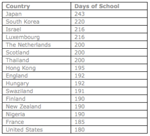 School year by country