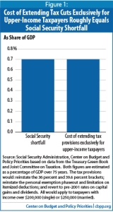 tax cuts & social security