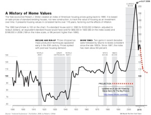 Case-Shiller-updated1